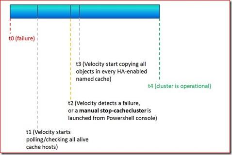 ClusterRecoveryTimeline
