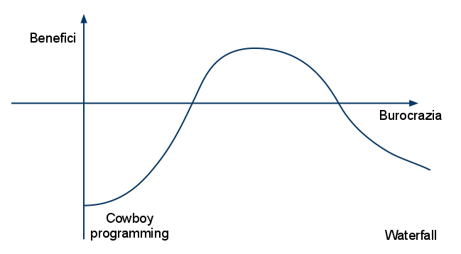 Grafico burocrazia