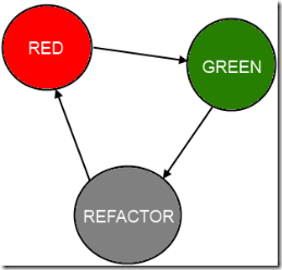 RedGreenRefactor